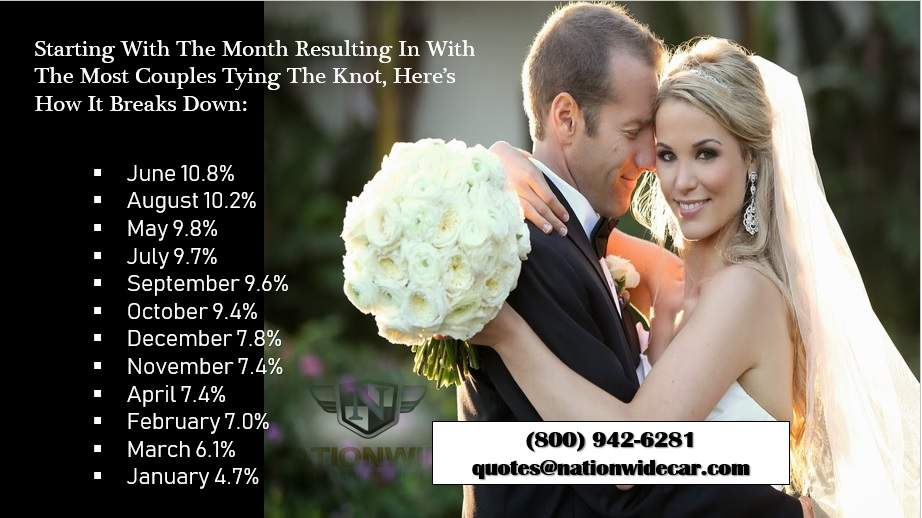 Wedding Timing Competition: What Month is Best for You